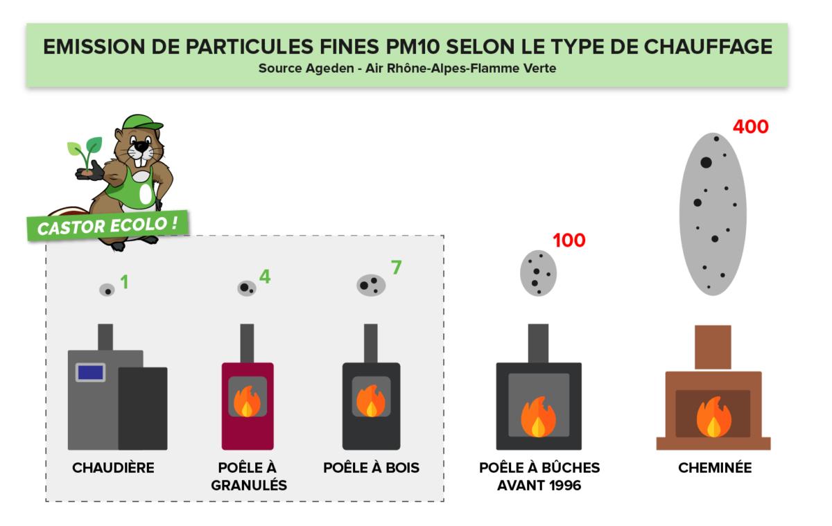 Emission de particules fines des appareils de chauffage au bois