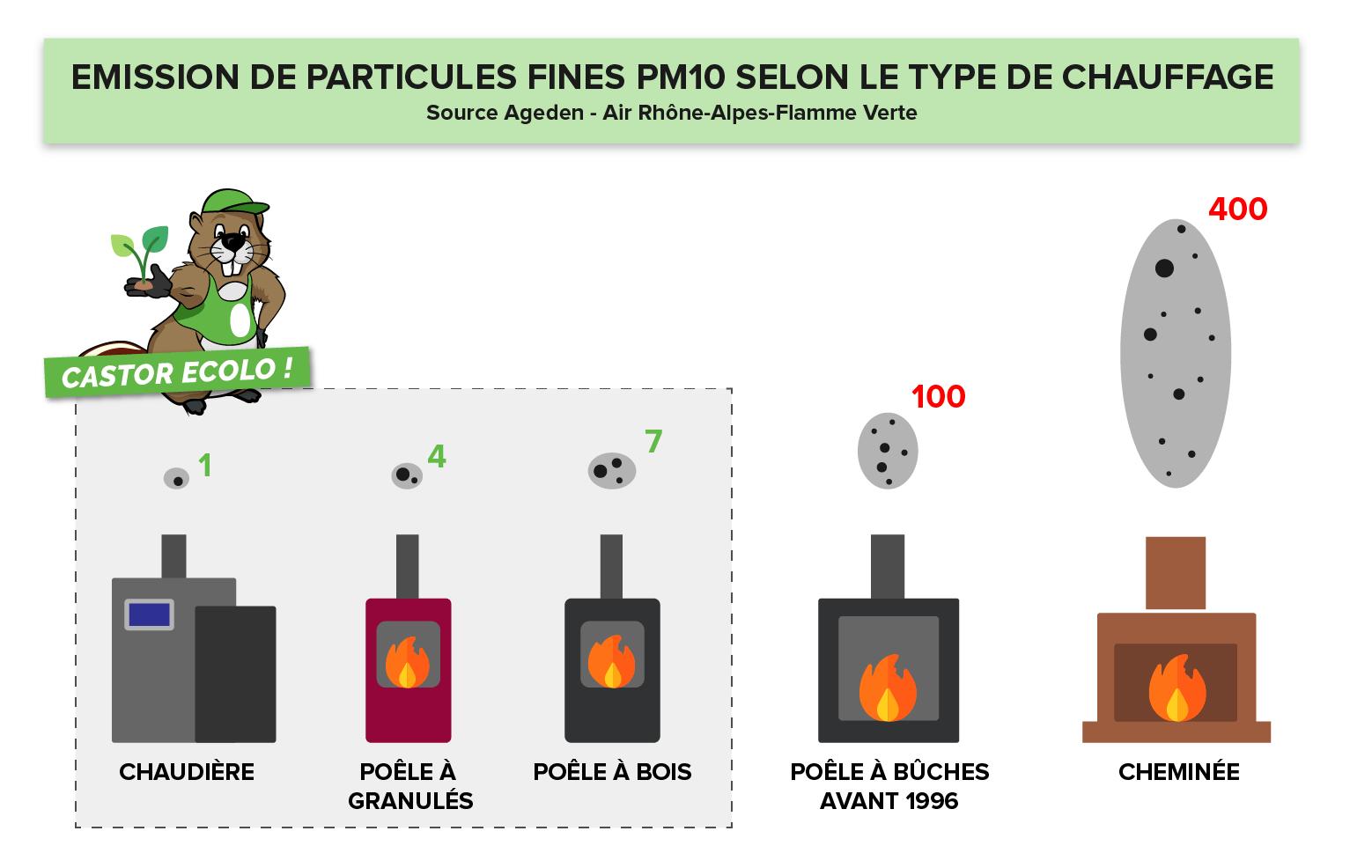 La combustion du granulés de bois rejetent jusqu'a 400 fois moins de particules fines