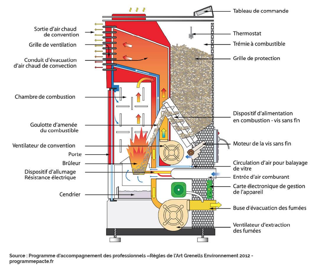 Comment fonctionne un poêle à granulés ?