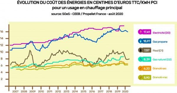 Evolution du de l'indice de prix du granulés de bois