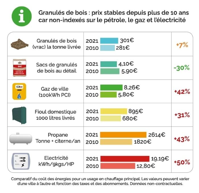 Comparatif coût des énergies pour un usage en chauffage principal